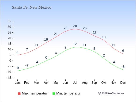 Genomsnittliga temperaturer i Santa Fe -natt och dag: Januari -9;5. Februari -7;7. Mars -4;11. April 0;16. Maj 4;21. Juni 9;26. Juli 12;28. Augusti 11;26. September 8;22. Oktober 2;18. November -4;11. December -8;6.