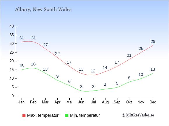 Genomsnittliga temperaturer i Albury -natt och dag: Januari 15;31. Februari 16;31. Mars 13;27. April 9;22. Maj 6;17. Juni 3;13. Juli 3;12. Augusti 4;14. September 5;17. Oktober 8;21. November 10;25. December 13;29.