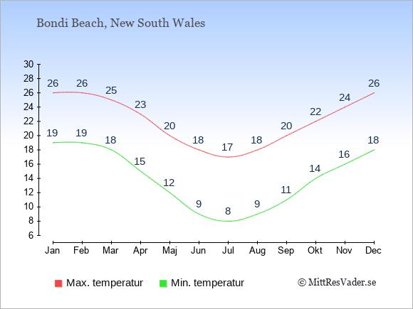 Genomsnittliga temperaturer i Bondi Beach -natt och dag: Januari 19;26. Februari 19;26. Mars 18;25. April 15;23. Maj 12;20. Juni 9;18. Juli 8;17. Augusti 9;18. September 11;20. Oktober 14;22. November 16;24. December 18;26.