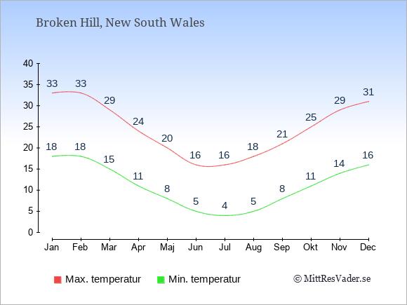 Genomsnittliga temperaturer i Broken Hill -natt och dag: Januari 18;33. Februari 18;33. Mars 15;29. April 11;24. Maj 8;20. Juni 5;16. Juli 4;16. Augusti 5;18. September 8;21. Oktober 11;25. November 14;29. December 16;31.