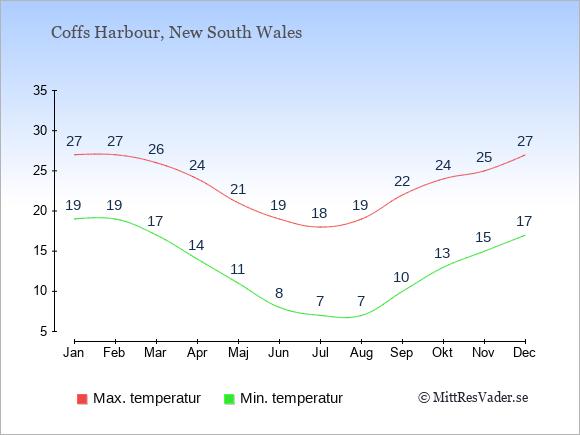 Genomsnittliga temperaturer i Coffs Harbour -natt och dag: Januari 19;27. Februari 19;27. Mars 17;26. April 14;24. Maj 11;21. Juni 8;19. Juli 7;18. Augusti 7;19. September 10;22. Oktober 13;24. November 15;25. December 17;27.