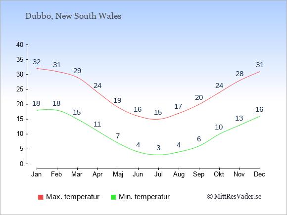Genomsnittliga temperaturer i Dubbo -natt och dag: Januari 18;32. Februari 18;31. Mars 15;29. April 11;24. Maj 7;19. Juni 4;16. Juli 3;15. Augusti 4;17. September 6;20. Oktober 10;24. November 13;28. December 16;31.
