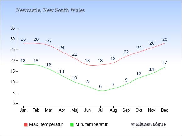 Genomsnittliga temperaturer i Newcastle -natt och dag: Januari 18;28. Februari 18;28. Mars 16;27. April 13;24. Maj 10;21. Juni 8;18. Juli 6;18. Augusti 7;19. September 9;22. Oktober 12;24. November 14;26. December 17;28.