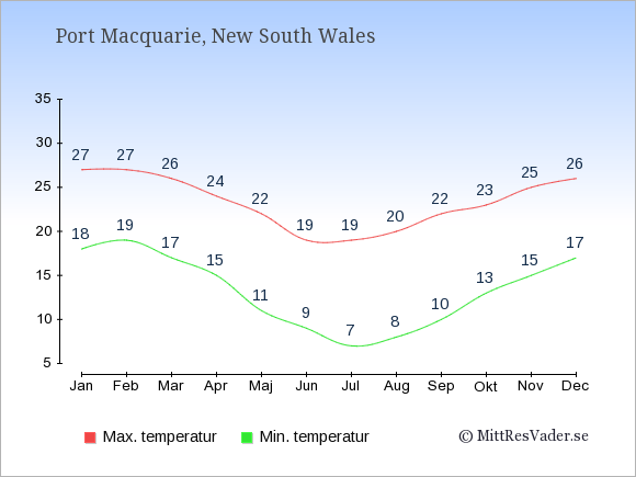 Genomsnittliga temperaturer i Port Macquarie -natt och dag: Januari 18;27. Februari 19;27. Mars 17;26. April 15;24. Maj 11;22. Juni 9;19. Juli 7;19. Augusti 8;20. September 10;22. Oktober 13;23. November 15;25. December 17;26.