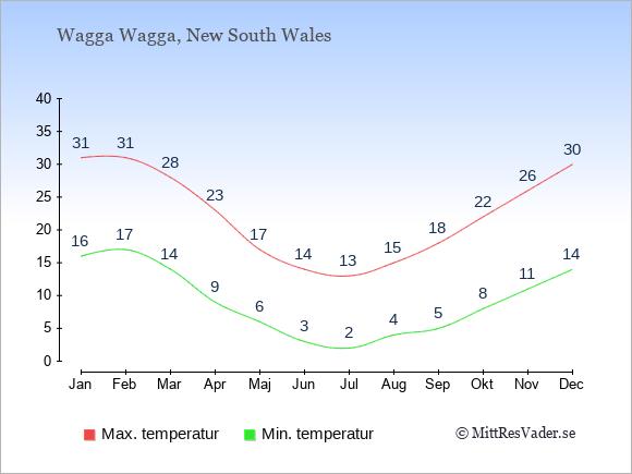 Genomsnittliga temperaturer i Wagga Wagga -natt och dag: Januari 16;31. Februari 17;31. Mars 14;28. April 9;23. Maj 6;17. Juni 3;14. Juli 2;13. Augusti 4;15. September 5;18. Oktober 8;22. November 11;26. December 14;30.
