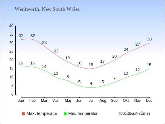 Genomsnittliga temperaturer i Wentworth -natt och dag: Januari 16;32. Februari 16;32. Mars 14;28. April 10;23. Maj 8;19. Juni 5;16. Juli 4;15. Augusti 5;17. September 7;20. Oktober 10;24. November 12;27. December 15;30.