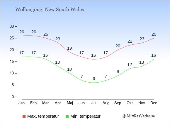 Genomsnittliga temperaturer i Wollongong -natt och dag: Januari 17;26. Februari 17;26. Mars 16;25. April 13;23. Maj 10;19. Juni 7;17. Juli 6;16. Augusti 7;17. September 9;20. Oktober 12;22. November 13;23. December 16;25.