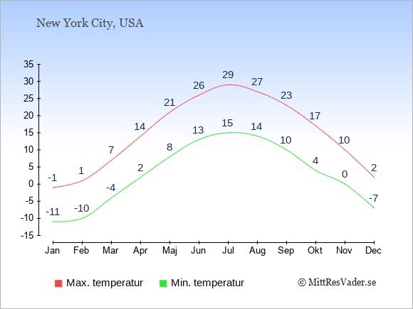 Genomsnittliga temperaturer i Albany -natt och dag: Januari -11;-1. Februari -10;1. Mars -4;7. April 2;14. Maj 8;21. Juni 13;26. Juli 15;29. Augusti 14;27. September 10;23. Oktober 4;17. November 0;10. December -7;2.