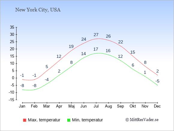 Genomsnittliga temperaturer i Niagara Falls -natt och dag: Januari -8;-1. Februari -8;-1. Mars -4;5. April 2;12. Maj 8;19. Juni 14;24. Juli 17;27. Augusti 16;26. September 12;22. Oktober 6;15. November 1;8. December -5;2.