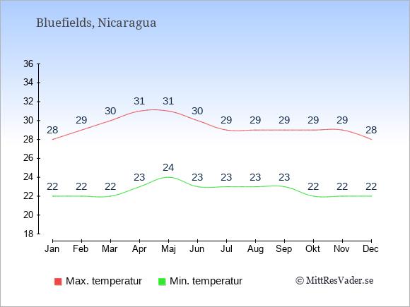 Genomsnittliga temperaturer i Bluefields -natt och dag: Januari 22;28. Februari 22;29. Mars 22;30. April 23;31. Maj 24;31. Juni 23;30. Juli 23;29. Augusti 23;29. September 23;29. Oktober 22;29. November 22;29. December 22;28.
