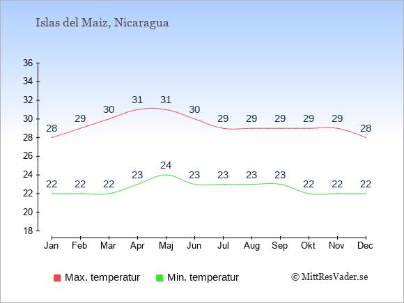 Genomsnittliga temperaturer på Islas del Maiz -natt och dag: Januari 22;28. Februari 22;29. Mars 22;30. April 23;31. Maj 24;31. Juni 23;30. Juli 23;29. Augusti 23;29. September 23;29. Oktober 22;29. November 22;29. December 22;28.