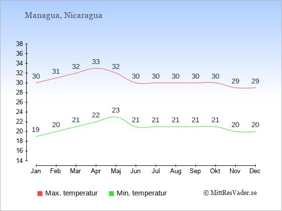 Genomsnittliga temperaturer i Nicaragua -natt och dag: Januari 19;30. Februari 20;31. Mars 21;32. April 22;33. Maj 23;32. Juni 21;30. Juli 21;30. Augusti 21;30. September 21;30. Oktober 21;30. November 20;29. December 20;29.