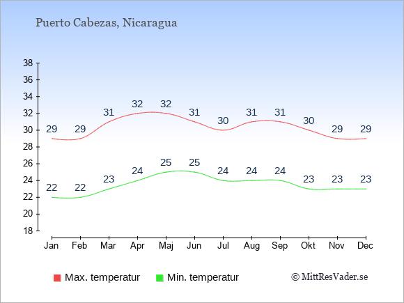 Genomsnittliga temperaturer i Puerto Cabezas -natt och dag: Januari 22;29. Februari 22;29. Mars 23;31. April 24;32. Maj 25;32. Juni 25;31. Juli 24;30. Augusti 24;31. September 24;31. Oktober 23;30. November 23;29. December 23;29.