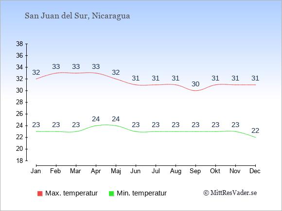 Genomsnittliga temperaturer i San Juan del Sur -natt och dag: Januari 23;32. Februari 23;33. Mars 23;33. April 24;33. Maj 24;32. Juni 23;31. Juli 23;31. Augusti 23;31. September 23;30. Oktober 23;31. November 23;31. December 22;31.