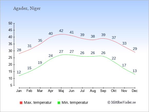 Genomsnittliga temperaturer i Agadez -natt och dag: Januari 12;28. Februari 15;31. Mars 19;35. April 24;40. Maj 27;42. Juni 27;41. Juli 26;39. Augusti 26;38. September 26;39. Oktober 22;37. November 17;33. December 13;29.