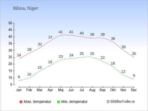 Genomsnittliga temperaturer i Bilma -natt och dag: Januari 8;24. Februari 10;28. Mars 15;32. April 19;37. Maj 23;41. Juni 24;41. Juli 25;40. Augusti 25;39. September 22;39. Oktober 18;36. November 12;30. December 9;25.