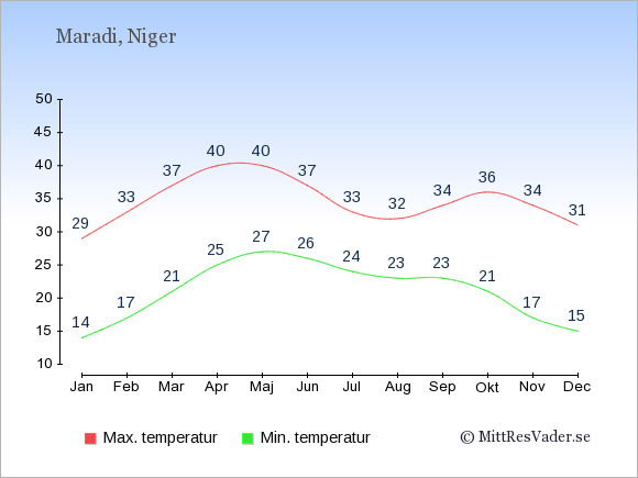 Genomsnittliga temperaturer i Maradi -natt och dag: Januari 14;29. Februari 17;33. Mars 21;37. April 25;40. Maj 27;40. Juni 26;37. Juli 24;33. Augusti 23;32. September 23;34. Oktober 21;36. November 17;34. December 15;31.
