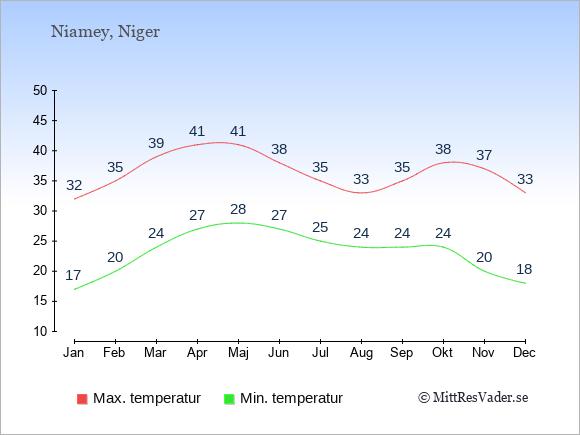 Genomsnittliga temperaturer i Niger -natt och dag: Januari 17;32. Februari 20;35. Mars 24;39. April 27;41. Maj 28;41. Juni 27;38. Juli 25;35. Augusti 24;33. September 24;35. Oktober 24;38. November 20;37. December 18;33.