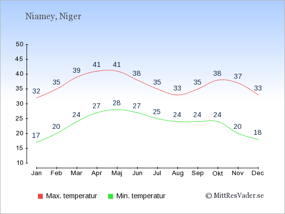 Temperaturer i Niger -dag och natt.