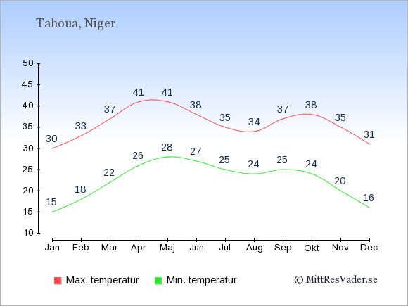 Genomsnittliga temperaturer i Tahoua -natt och dag: Januari 15;30. Februari 18;33. Mars 22;37. April 26;41. Maj 28;41. Juni 27;38. Juli 25;35. Augusti 24;34. September 25;37. Oktober 24;38. November 20;35. December 16;31.