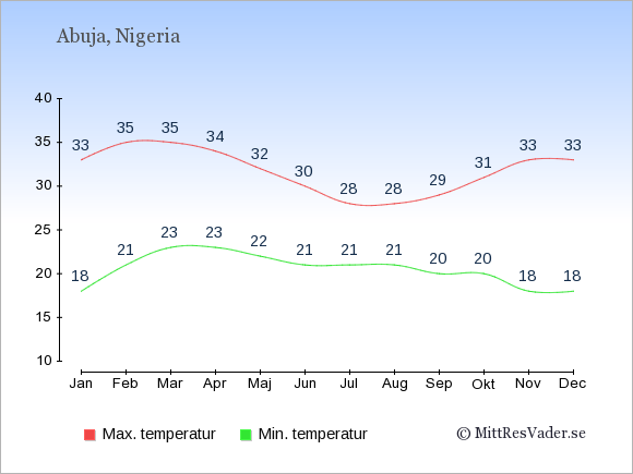Genomsnittliga temperaturer i Nigeria -natt och dag: Januari 18;33. Februari 21;35. Mars 23;35. April 23;34. Maj 22;32. Juni 21;30. Juli 21;28. Augusti 21;28. September 20;29. Oktober 20;31. November 18;33. December 18;33.