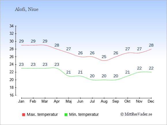 Genomsnittliga temperaturer på Niue -natt och dag: Januari 23;29. Februari 23;29. Mars 23;29. April 23;28. Maj 21;27. Juni 21;26. Juli 20;26. Augusti 20;25. September 20;26. Oktober 21;27. November 22;27. December 22;28.