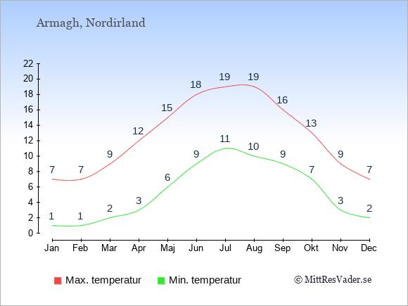 Genomsnittliga temperaturer i Armagh -natt och dag: Januari 1;7. Februari 1;7. Mars 2;9. April 3;12. Maj 6;15. Juni 9;18. Juli 11;19. Augusti 10;19. September 9;16. Oktober 7;13. November 3;9. December 2;7.