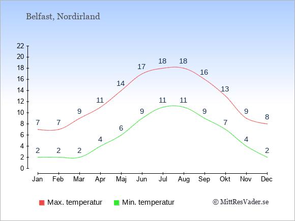 Genomsnittliga temperaturer i Nordirland -natt och dag: Januari 2;7. Februari 2;7. Mars 2;9. April 4;11. Maj 6;14. Juni 9;17. Juli 11;18. Augusti 11;18. September 9;16. Oktober 7;13. November 4;9. December 2;8.