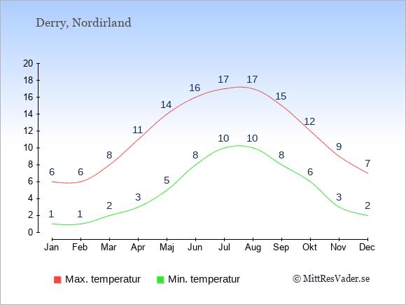 Genomsnittliga temperaturer i Derry -natt och dag: Januari 1;6. Februari 1;6. Mars 2;8. April 3;11. Maj 5;14. Juni 8;16. Juli 10;17. Augusti 10;17. September 8;15. Oktober 6;12. November 3;9. December 2;7.