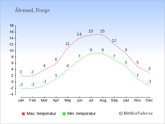 Genomsnittliga temperaturer i Ålesund -natt och dag: Januari -2;2. Februari -2;2. Mars -1;4. April 1;6. Maj 4;11. Juni 7;14. Juli 9;15. Augusti 9;15. September 7;12. Oktober 5;9. November 1;5. December -1;3.