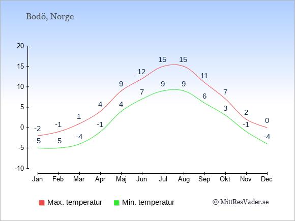 Genomsnittliga temperaturer i Bodö -natt och dag: Januari -5;-2. Februari -5;-1. Mars -4;1. April -1;4. Maj 4;9. Juni 7;12. Juli 9;15. Augusti 9;15. September 6;11. Oktober 3;7. November -1;2. December -4;0.
