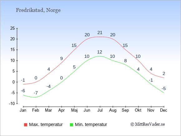 Genomsnittliga temperaturer i Fredrikstad -natt och dag: Januari -6;-1. Februari -7;0. Mars -4;4. April 0;9. Maj 5;15. Juni 10;20. Juli 12;21. Augusti 10;20. September 8;15. Oktober 4;10. November -1;4. December -5;2.