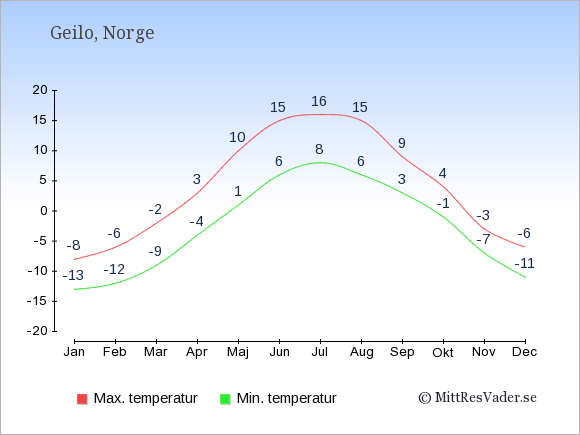 Genomsnittliga temperaturer i Geilo -natt och dag: Januari -13;-8. Februari -12;-6. Mars -9;-2. April -4;3. Maj 1;10. Juni 6;15. Juli 8;16. Augusti 6;15. September 3;9. Oktober -1;4. November -7;-3. December -11;-6.