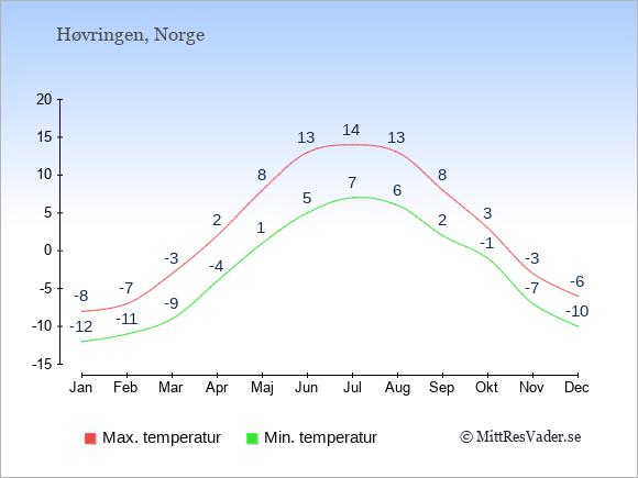 Genomsnittliga temperaturer i Høvringen -natt och dag: Januari -12;-8. Februari -11;-7. Mars -9;-3. April -4;2. Maj 1;8. Juni 5;13. Juli 7;14. Augusti 6;13. September 2;8. Oktober -1;3. November -7;-3. December -10;-6.