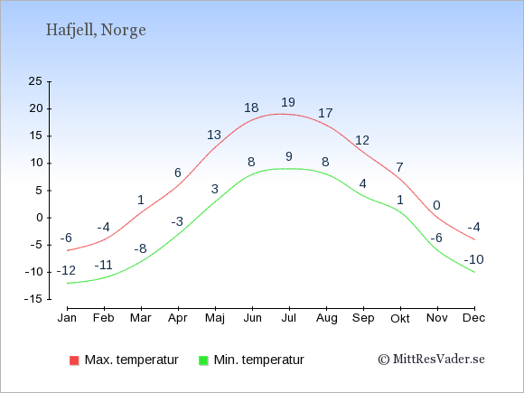 Genomsnittliga temperaturer i Hafjell -natt och dag: Januari -12;-6. Februari -11;-4. Mars -8;1. April -3;6. Maj 3;13. Juni 8;18. Juli 9;19. Augusti 8;17. September 4;12. Oktober 1;7. November -6;0. December -10;-4.