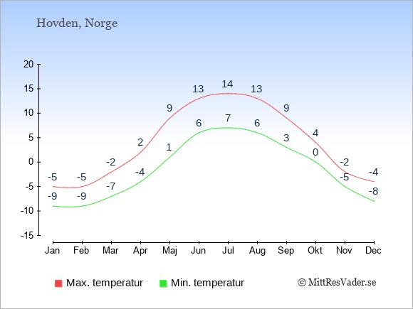 Genomsnittliga temperaturer i Hovden -natt och dag: Januari -9;-5. Februari -9;-5. Mars -7;-2. April -4;2. Maj 1;9. Juni 6;13. Juli 7;14. Augusti 6;13. September 3;9. Oktober 0;4. November -5;-2. December -8;-4.