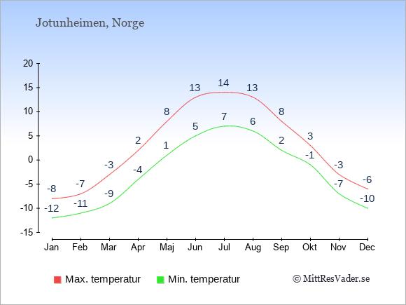Genomsnittliga temperaturer i Jotunheimen -natt och dag: Januari -12;-8. Februari -11;-7. Mars -9;-3. April -4;2. Maj 1;8. Juni 5;13. Juli 7;14. Augusti 6;13. September 2;8. Oktober -1;3. November -7;-3. December -10;-6.