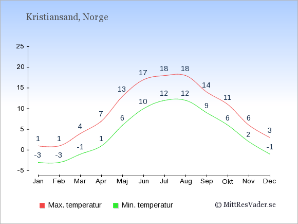 Genomsnittliga temperaturer i Kristiansand -natt och dag: Januari -3;1. Februari -3;1. Mars -1;4. April 1;7. Maj 6;13. Juni 10;17. Juli 12;18. Augusti 12;18. September 9;14. Oktober 6;11. November 2;6. December -1;3.
