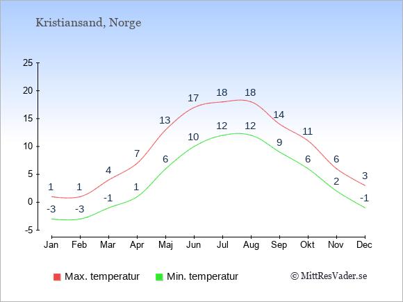 Temperaturer i Kristiansand -dag och natt.