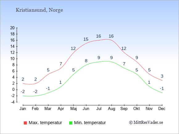 Genomsnittliga temperaturer i Kristiansund -natt och dag: Januari -2;2. Februari -2;2. Mars -1;5. April 1;7. Maj 5;12. Juni 8;15. Juli 9;16. Augusti 9;16. September 7;12. Oktober 5;9. November 1;5. December -1;3.