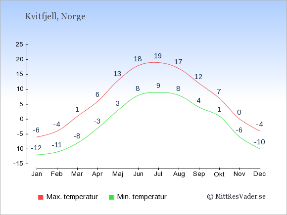 Genomsnittliga temperaturer i Kvitfjell -natt och dag: Januari -12;-6. Februari -11;-4. Mars -8;1. April -3;6. Maj 3;13. Juni 8;18. Juli 9;19. Augusti 8;17. September 4;12. Oktober 1;7. November -6;0. December -10;-4.