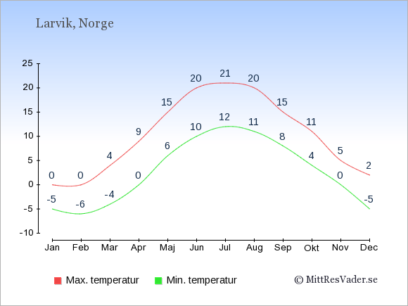 Genomsnittliga temperaturer i Larvik -natt och dag: Januari -5;0. Februari -6;0. Mars -4;4. April 0;9. Maj 6;15. Juni 10;20. Juli 12;21. Augusti 11;20. September 8;15. Oktober 4;11. November 0;5. December -5;2.