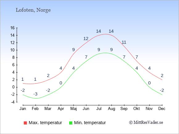Temperaturer på Lofoten -dag och natt.