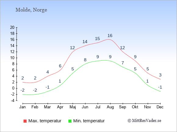 Genomsnittliga temperaturer i Molde -natt och dag: Januari -2;2. Februari -2;2. Mars -1;4. April 1;6. Maj 5;12. Juni 8;14. Juli 9;15. Augusti 9;16. September 7;12. Oktober 5;9. November 1;5. December -1;3.