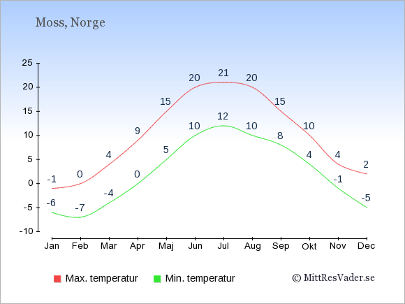 Genomsnittliga temperaturer i Moss -natt och dag: Januari -6;-1. Februari -7;0. Mars -4;4. April 0;9. Maj 5;15. Juni 10;20. Juli 12;21. Augusti 10;20. September 8;15. Oktober 4;10. November -1;4. December -5;2.