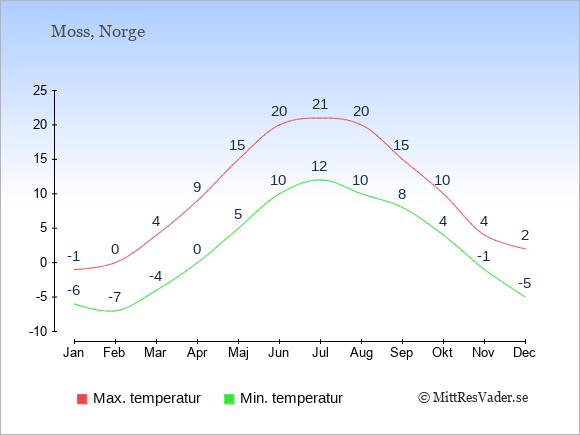 Temperaturer i Moss -dag och natt.