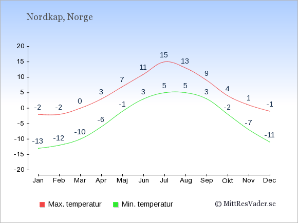 Genomsnittliga temperaturer i Nordkap -natt och dag: Januari -13;-2. Februari -12;-2. Mars -10;0. April -6;3. Maj -1;7. Juni 3;11. Juli 5;15. Augusti 5;13. September 3;9. Oktober -2;4. November -7;1. December -11;-1.
