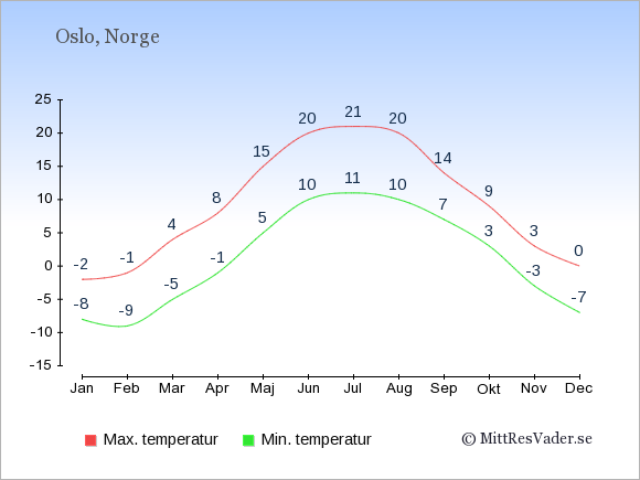 Genomsnittliga temperaturer i Oslo -natt och dag: Januari -8;-2. Februari -9;-1. Mars -5;4. April -1;8. Maj 5;15. Juni 10;20. Juli 11;21. Augusti 10;20. September 7;14. Oktober 3;9. November -3;3. December -7;0.