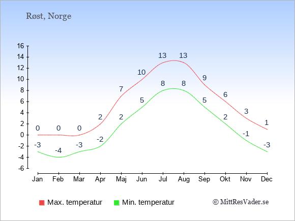 Temperaturer på Røst -dag och natt.