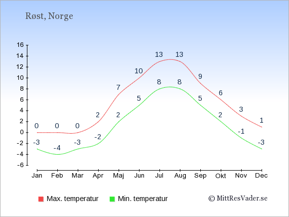 Genomsnittliga temperaturer på Røst -natt och dag: Januari -3;0. Februari -4;0. Mars -3;0. April -2;2. Maj 2;7. Juni 5;10. Juli 8;13. Augusti 8;13. September 5;9. Oktober 2;6. November -1;3. December -3;1.